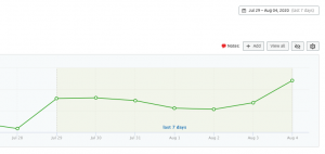 Graph of results from Triple Agent Digital Media's SEO case study